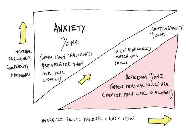 anxiety-boredom-a-(1)